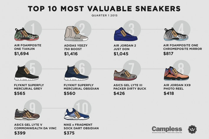 most-expensive-sneakers-2015-q1-002-863x576